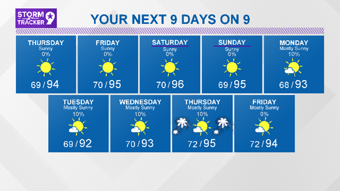 Lots of sunshine and highs in the 90s expected