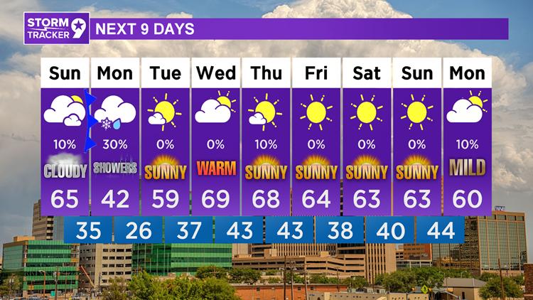 Warm tomorrow, cooler on Sunday, cooler still on Monday as rain chances return