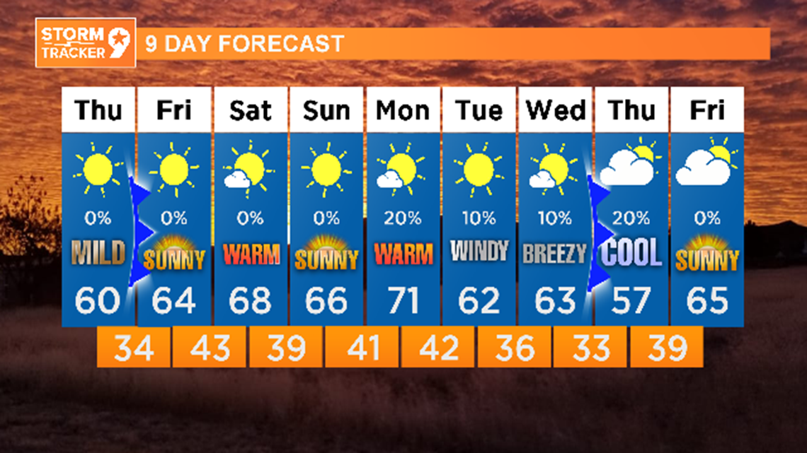 Lots of sunshine and comfortable temps in the coming days