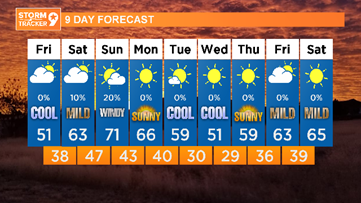 Warming up for the weekend with big winds by Sunday