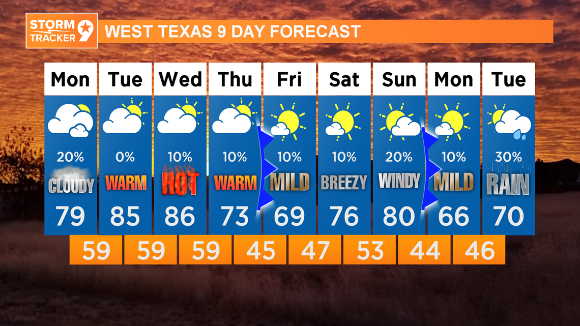Warm temperatures and higher rain chances awaits this week!