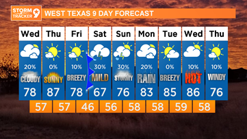 Sunny & warm tomorrow...then cooler with rain chances for the weekend