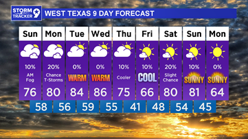 Chilly weather today with rain chances heading into the weekend