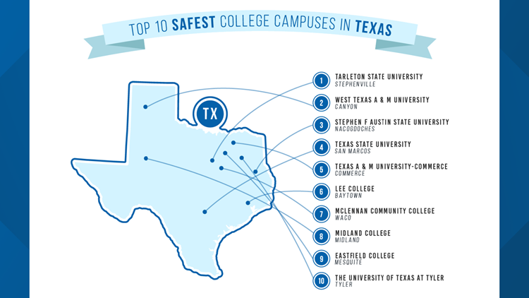 Top 10 safest college campuses in Texas infographic