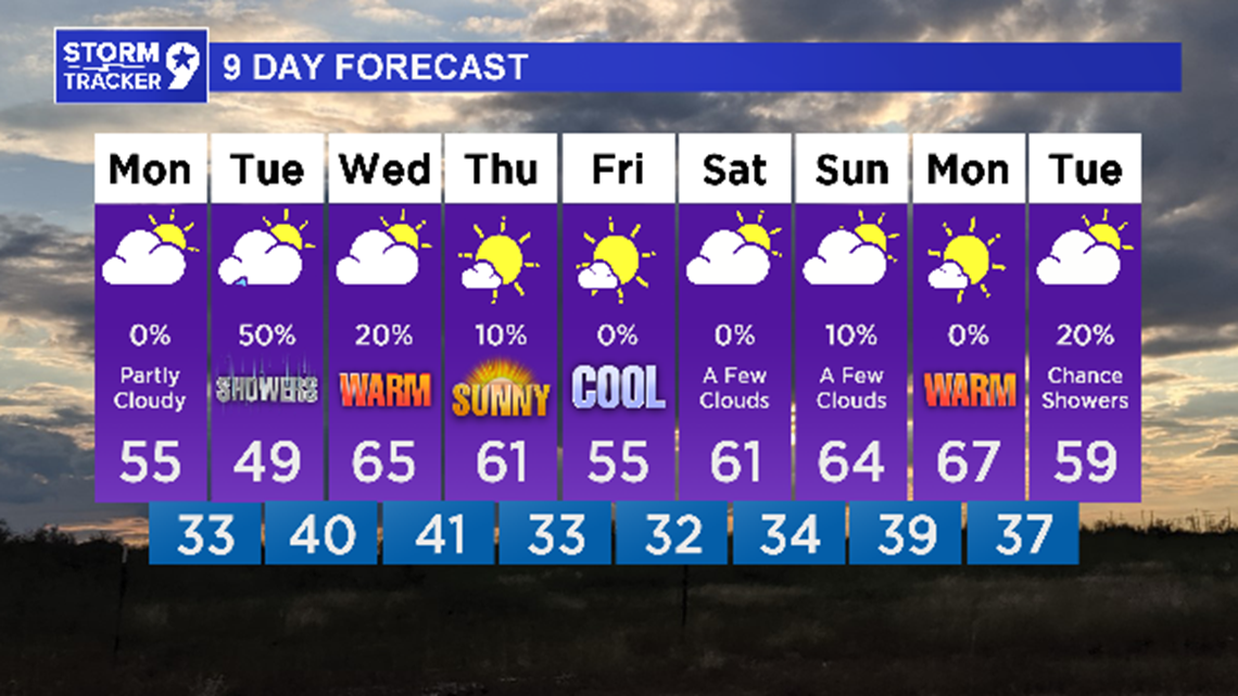 Dry for MLK Day, but rain chances are back on Tuesday