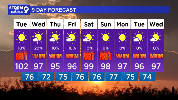 Triple digit heat Tuesday   then some changes