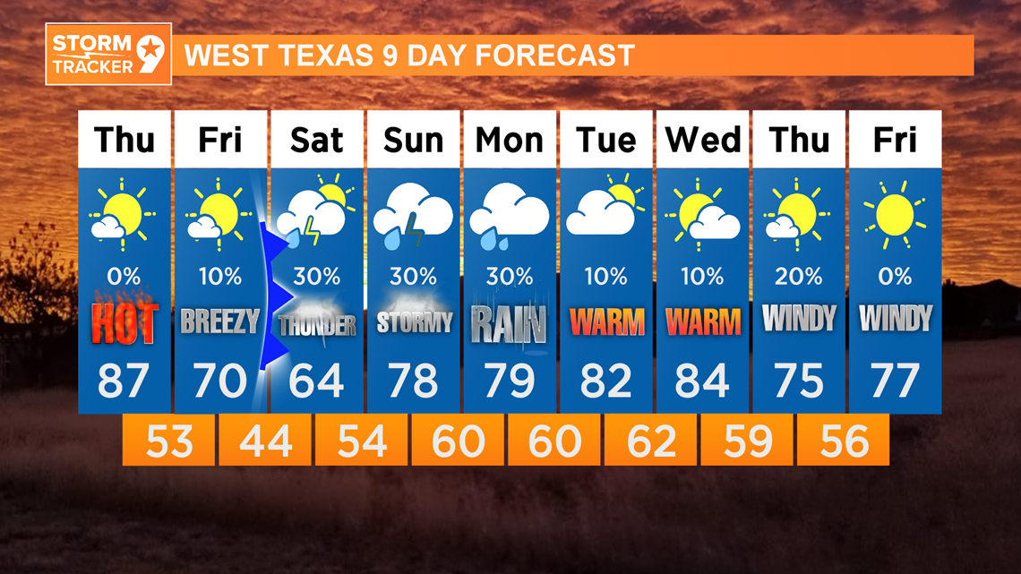 A cold front moving in Friday, giving way to weekend rain chances