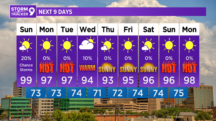 Thunderstorm chances continue through the evening, another hot day tomorrow