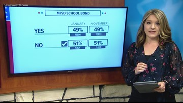 Latest count shows Midland ISD bond fails by 26 votes