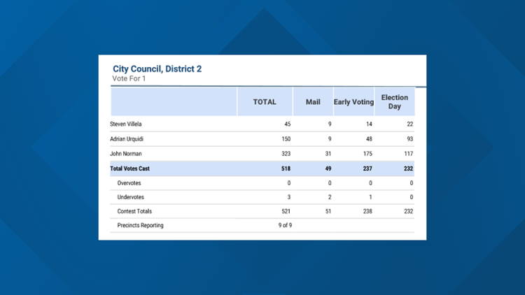 Dist. 2 unoffical final numbers