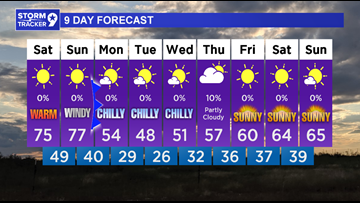 Very warm over the weekend, but then a big cold front by Monday