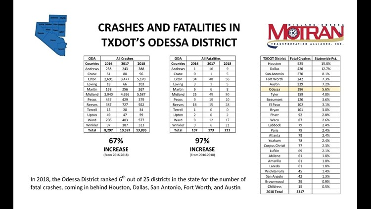 Odessa District has the most commercial vehicle related fatal crashes in Texas, TxDOT says