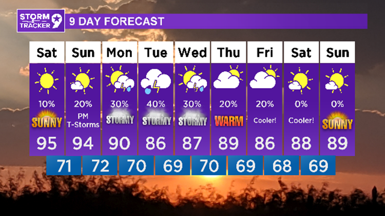 Better rain chances for next week incoming