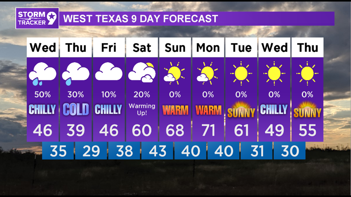 Chilly this week with rain chances back tomorrow