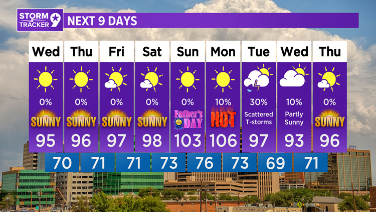 Typical June weather expected this week...sunny & hot!