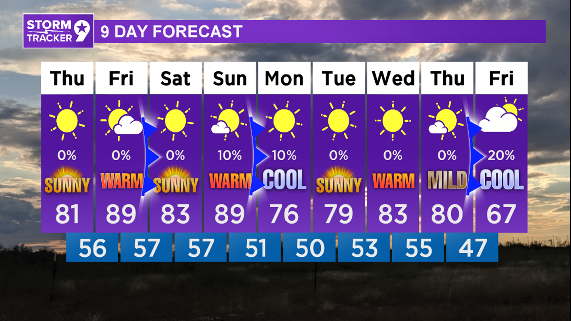 Warming up the next couple days...but the parade of cold fronts continue next week