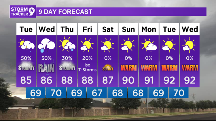Rainy and cooler weather this week