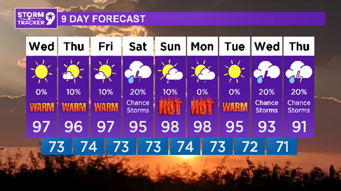"""""""Cooler"""" with slight rain chances later this week"""
