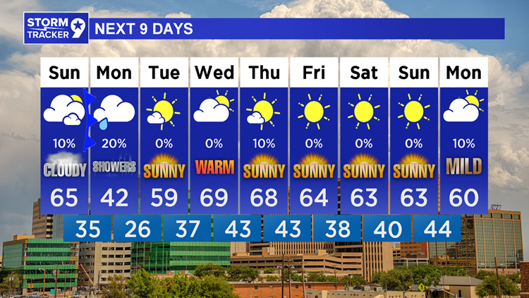 Cooler tomorrow as a cold front works through, then a rain chance on Monday