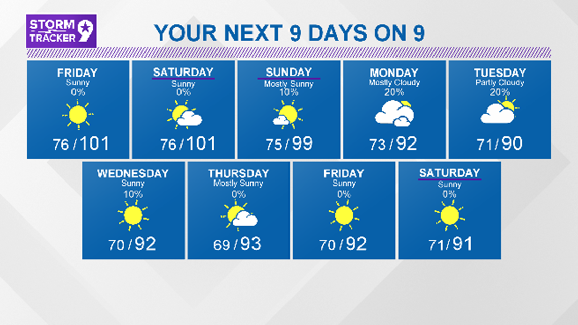 Triple digit heat will continue into the weekend