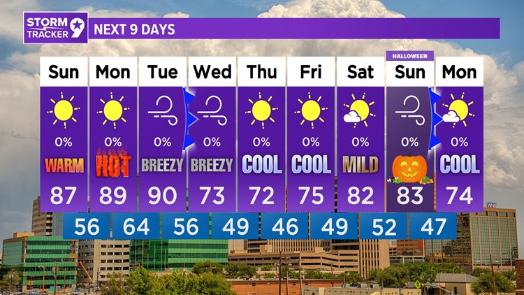 Much above average for the next several days before a midweek cold front