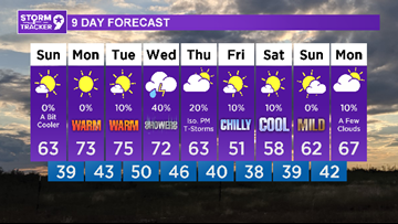 A nice stretch of weather, then a chance of rain on Wednesday.