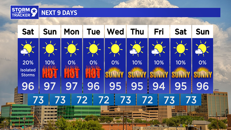 Hot temps and a few isolated rain chances expected