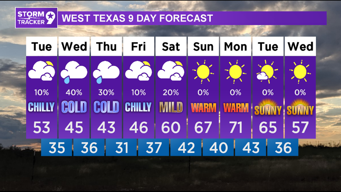 Enjoy today, because much colder weather in store the rest of the week