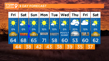A beautiful weekend in store, with some changes next week