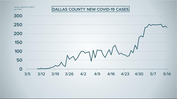 Dallas County new COVID-19 cases