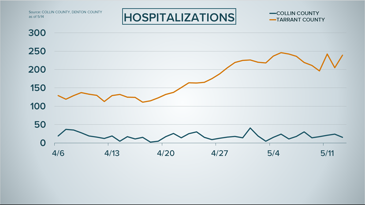 Collin and Tarrant counties hospitalizations