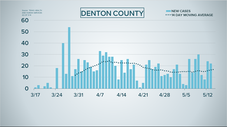 Denton County new COVID-19 cases